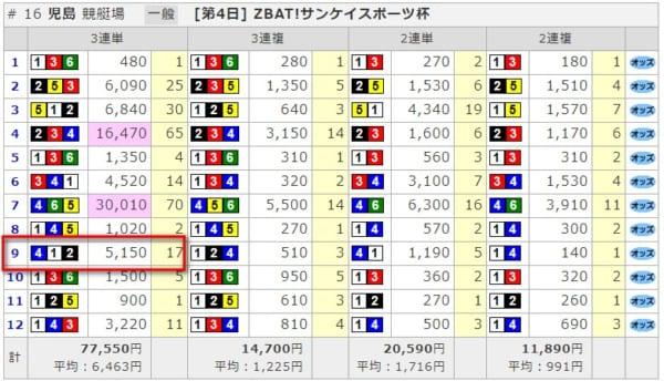 9月18日児島レース結果
