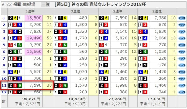 9月18日福岡レース結果