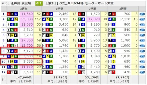 10月17日江戸川レース結果
