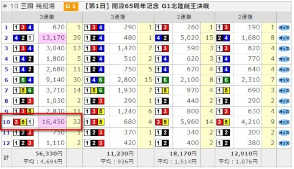 三国10レース的中