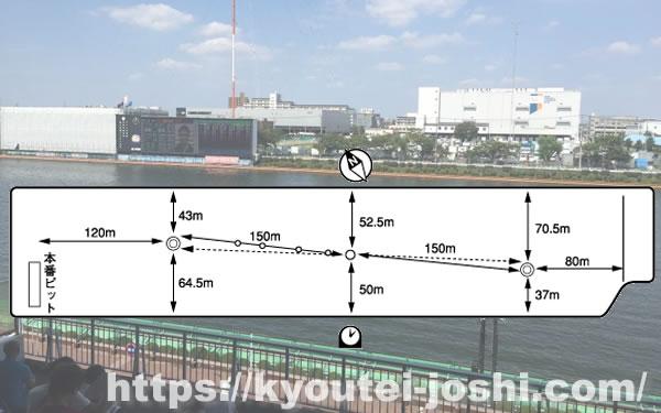 ボートレース戸田水面特徴