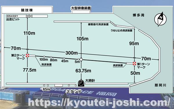ボートレース福岡水面特徴
