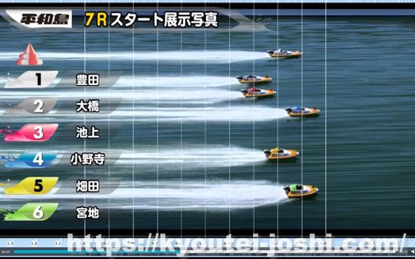 ボートレース平和島スタート展示