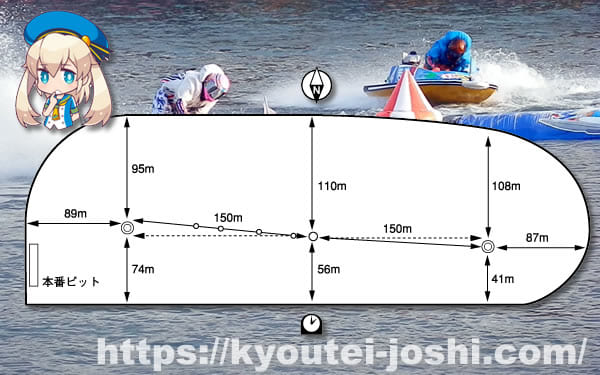ボートレース多摩川水面特徴