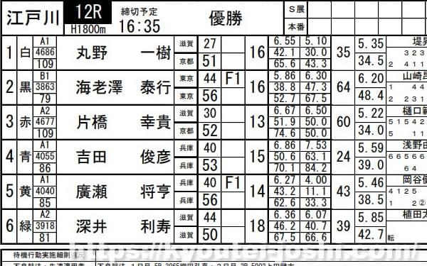 ボートレース江戸川競艇企画レース番組