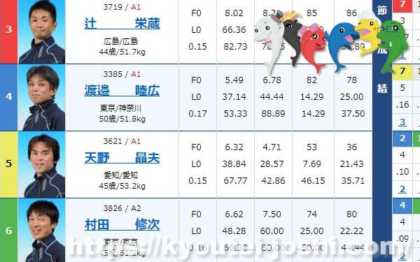 ボートレース住之江競艇企画レース番組表