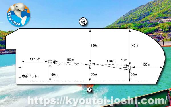 ボートレース徳山水面特徴