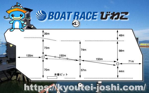 ボートレースびわこ競争水面特徴