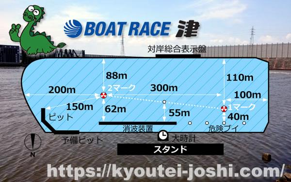 ボートレース津水面特徴